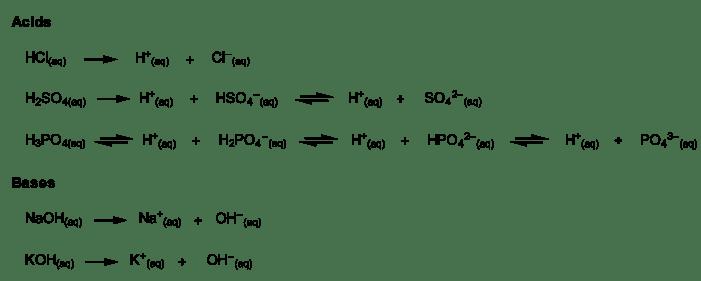 abi-fig01-arrheniusacidsbases