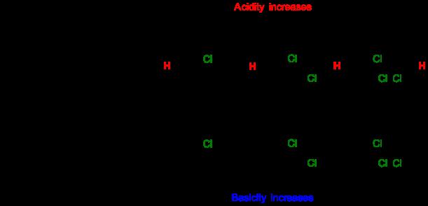 abiii-fig11-inductiveeffectmulticlaceticacid
