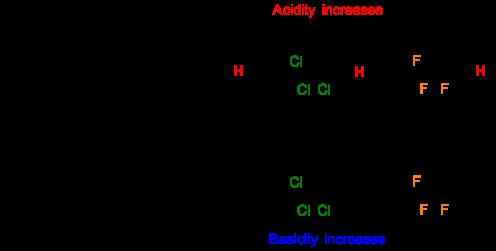 abiii-fig12-inductiveeffecthoactcatfa