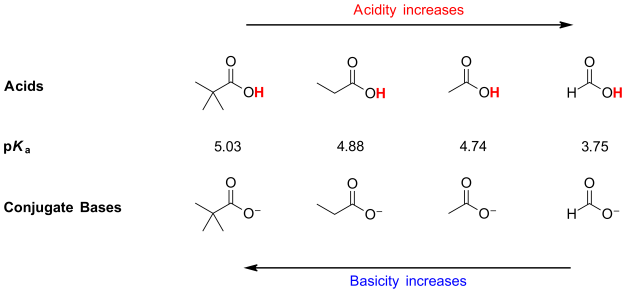 abiii-fig14-inductiveeffectmultich3acid