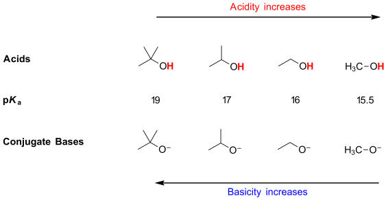 abiii-fig14-inductiveeffectmultich3alcohol
