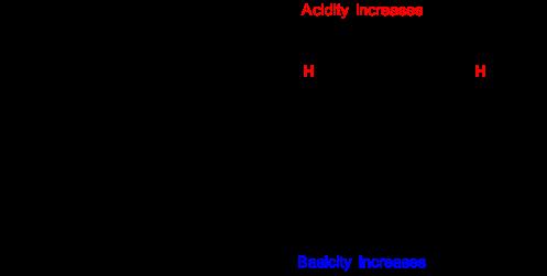 abiii-fig22-delocalisationneutralandprotonatedphenol